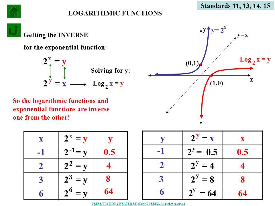 9 Standards 11, 13, 14, 15 n = b p p = log n b Exponential Equation Logarithmic Equation number 81 = 3 4 4 = log 81 3 125 = 5 3 3 = log 125 5 279936 = 6 7 7 = log 279936 6 DEFINITION OF LOGARITHM Suppose b > 0 and b = 1.