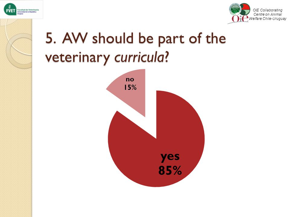 5. AW should be part of the veterinary curricula.