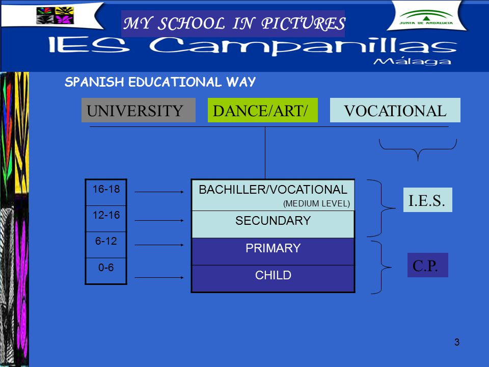 3 MY SCHOOL IN PICTURES SPANISH EDUCATIONAL WAY UNIVERSITYVOCATIONALDANCE/ART/ BACHILLER/VOCATIONAL (MEDIUM LEVEL) SECUNDARY PRIMARY CHILD 16-18 12-16 6-12 0-6 I.E.S.