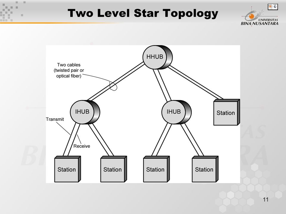 11 Two Level Star Topology