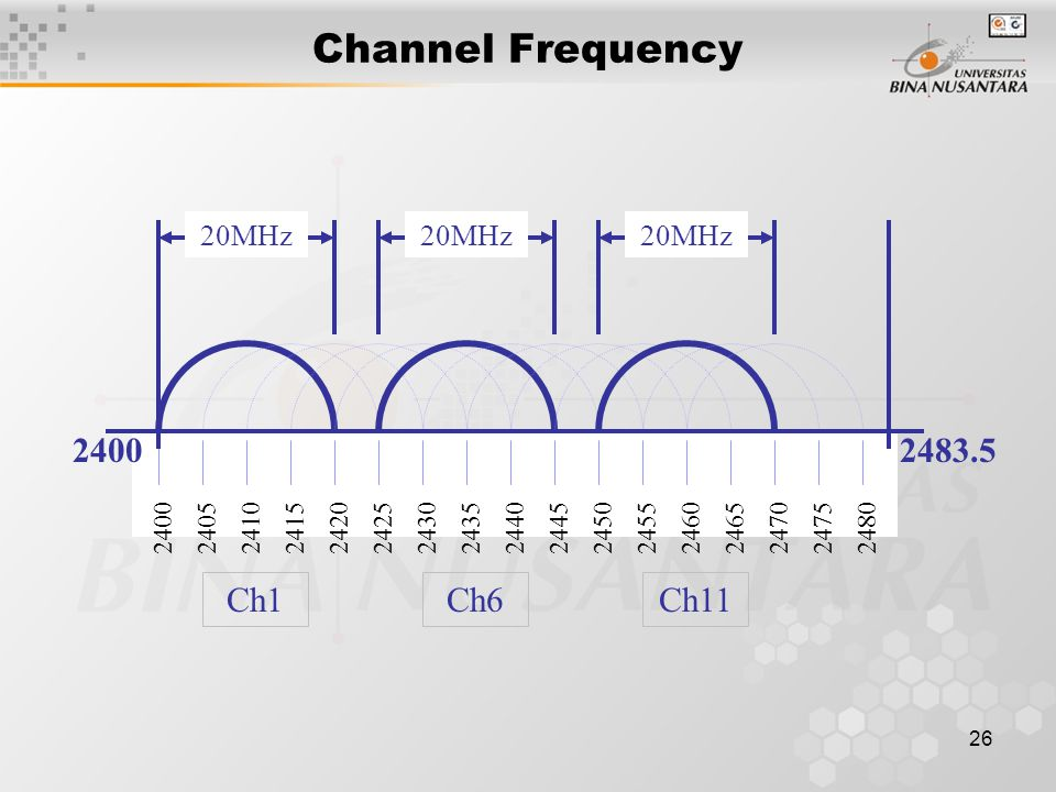 26 Channel Frequency 24002410242024302440245024602470248024052415242524352445245524652475 Ch11Ch6Ch1 24002483.5 20MHz