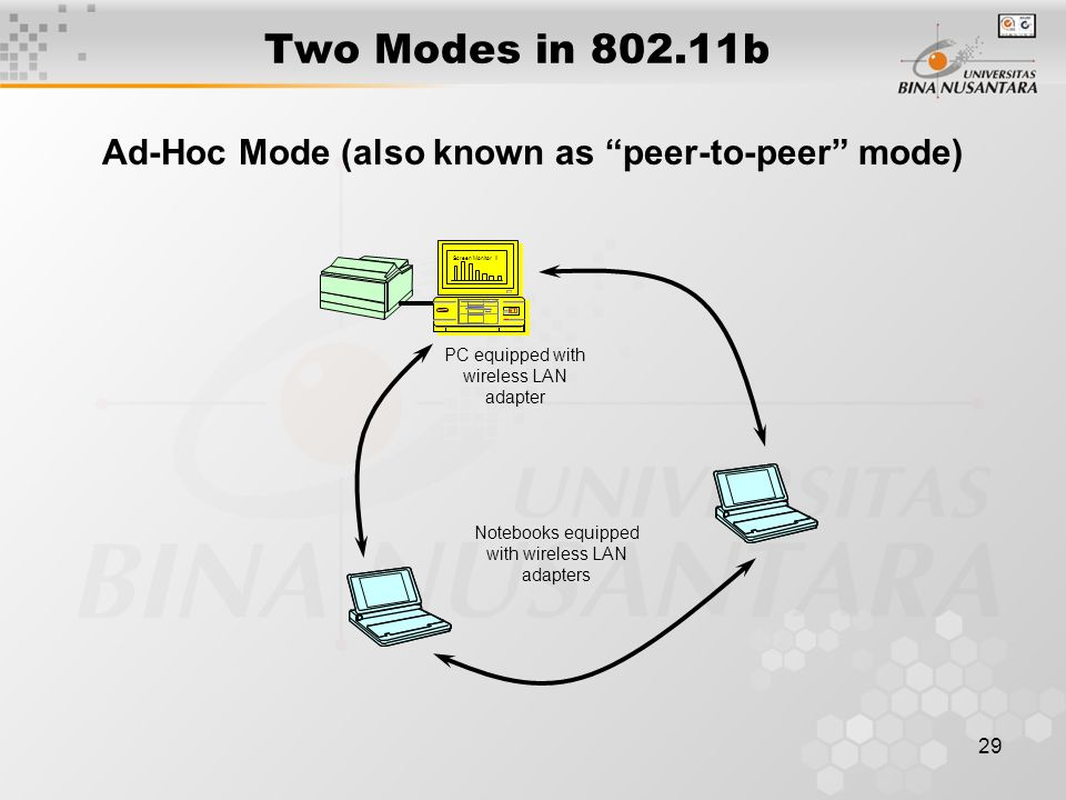 29 Two Modes in 802.11b Ad-Hoc Mode (also known as peer-to-peer mode) Screen Monitor II PC equipped with wireless LAN adapter Notebooks equipped with wireless LAN adapters