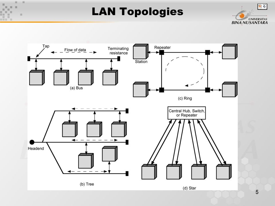16 Logical Link Control Transmission of link level PDUs between two stations Must support multiaccess, shared medium Relieved of some link access details by MAC layer Addressing involves specifying source and destination LLC users –Referred to as service access points (SAP) –Typically higher level protocol
