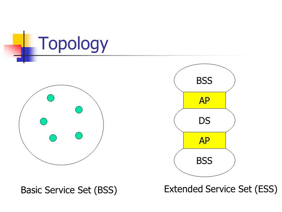 Topology Basic Service Set (BSS) Extended Service Set (ESS) BSS DS BSS AP