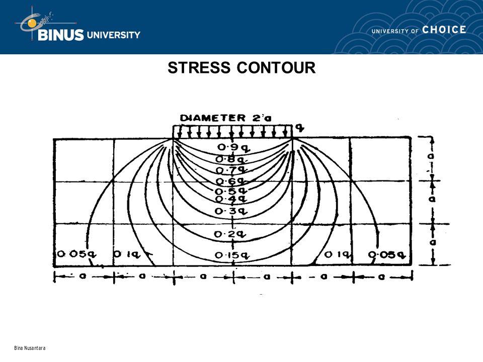 Bina Nusantara STRESS CONTOUR