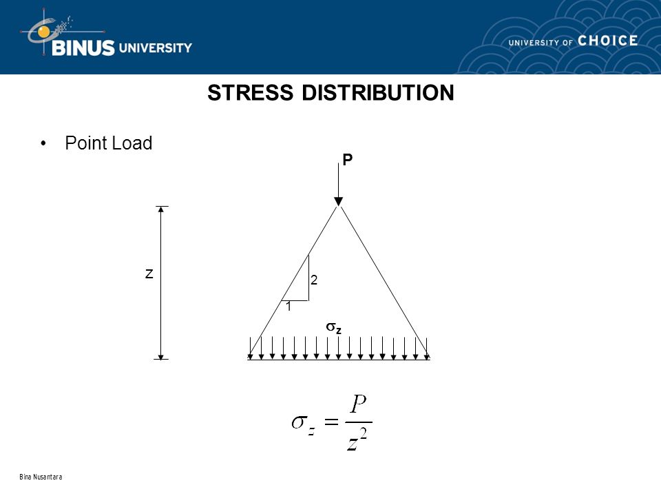 Bina Nusantara STRESS DISTRIBUTION Point Load P z 2 1 zz