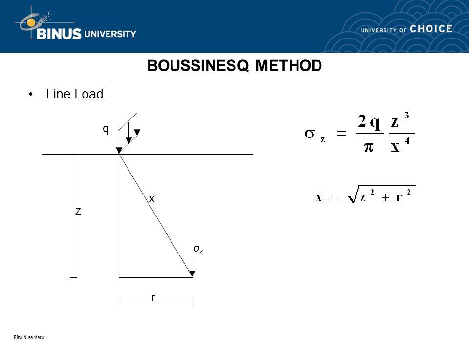 Bina Nusantara BOUSSINESQ METHOD Line Load z q r zz x