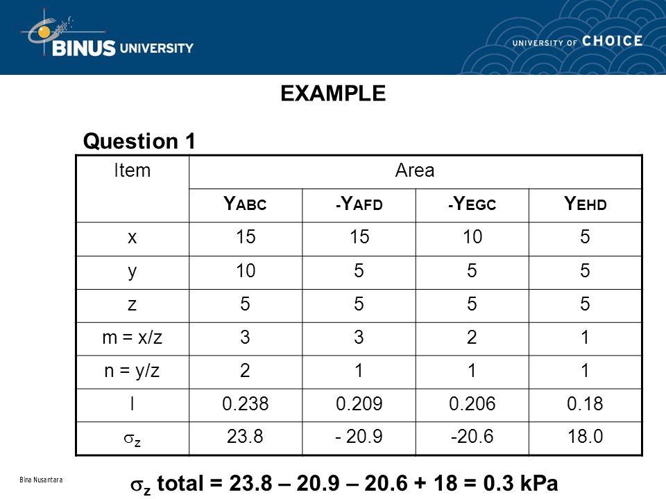 Bina Nusantara EXAMPLE ItemArea Y ABC- Y AFD- Y EGC Y EHD x15 105 y 555 z5555 m = x/z3321 n = y/z2111 I0.2380.2090.2060.18 zz 23.8- 20.9-20.618.0 