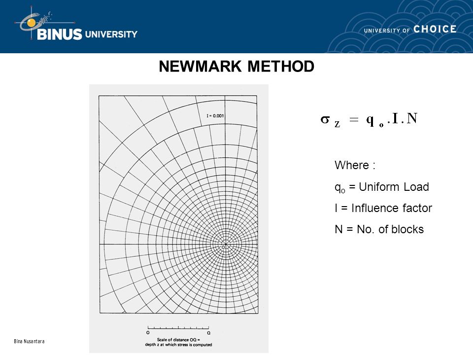 Bina Nusantara NEWMARK METHOD Where : q o = Uniform Load I = Influence factor N = No. of blocks