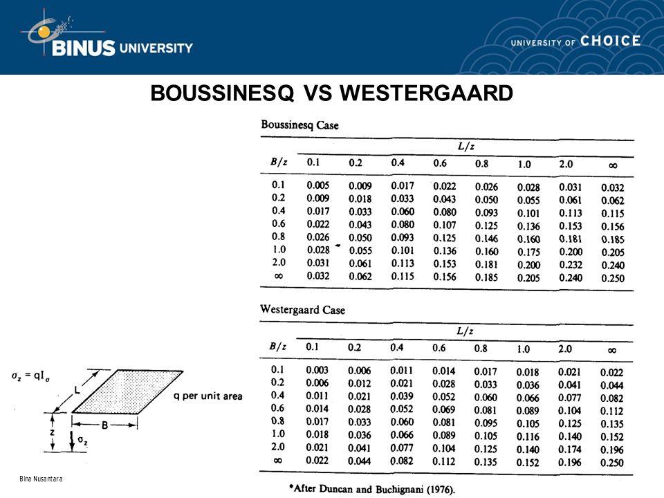 Bina Nusantara BOUSSINESQ VS WESTERGAARD