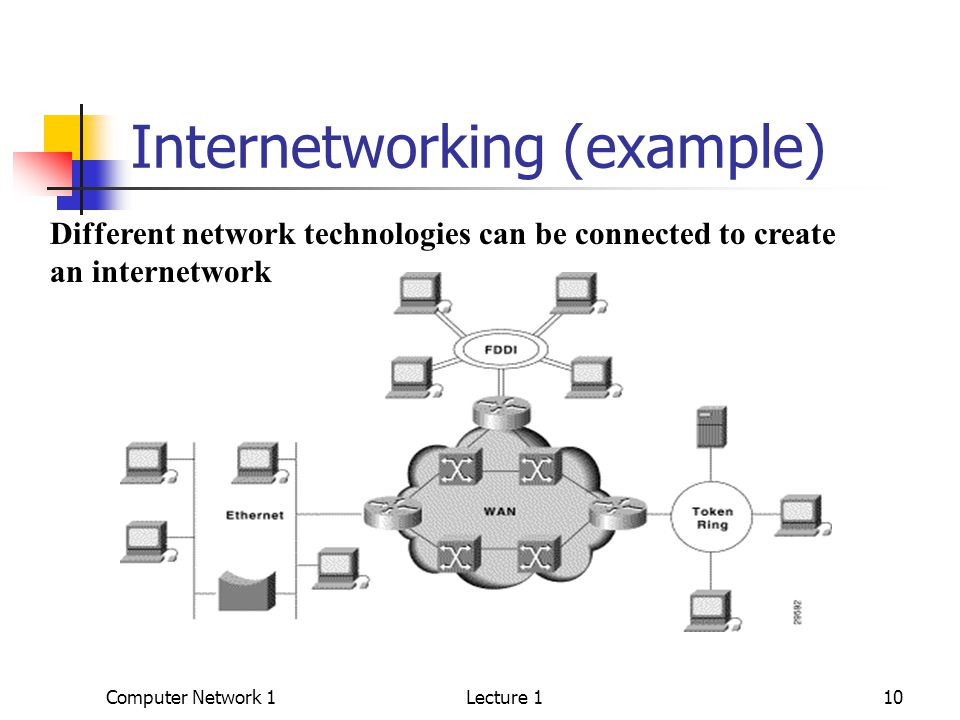 Computer Network 1Lecture 110 Internetworking (example) Different network technologies can be connected to create an internetwork