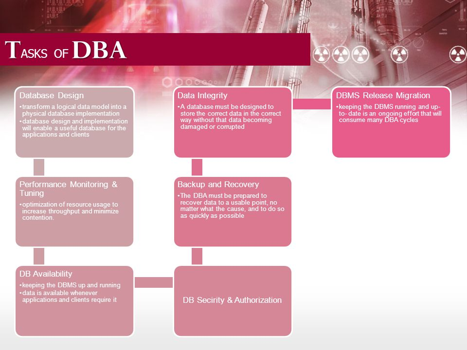 T DBA T ASKS OF DBA Database Design transform a logical data model into a physical database implementation database design and implementation will enable a useful database for the applications and clients Performance Monitoring & Tuning optimization of resource usage to increase throughput and minimize contention.