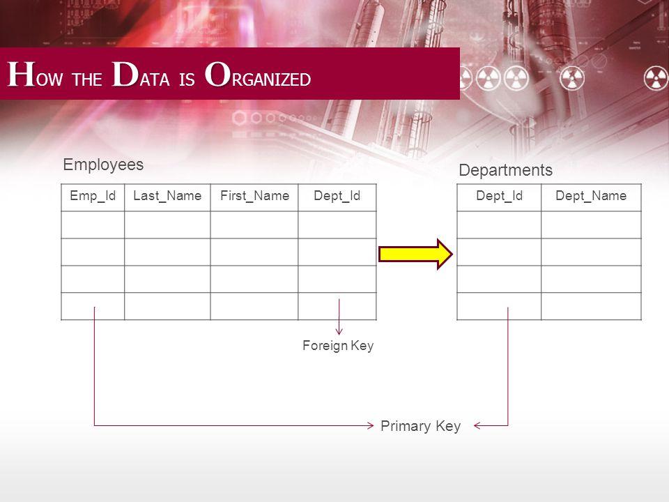 T D D T ASKS OF DBA: D ATABASE D ESIGN the DBA must understand –relational design practices.