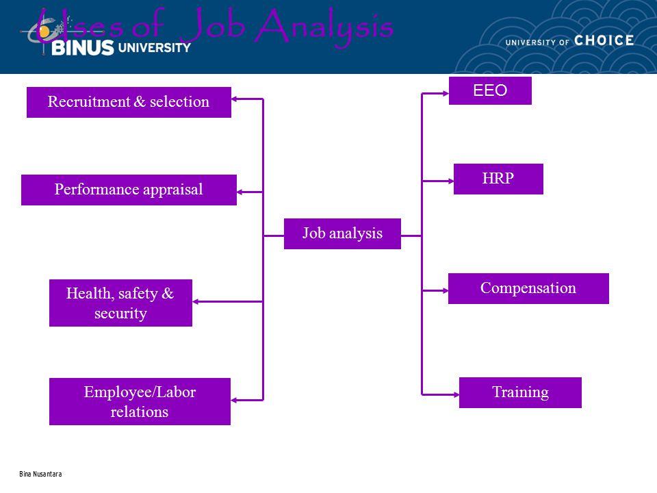Bina Nusantara Stages in the Job Analysis Process Planning the job analysis Preparing & introduction the job analysis Conducting the job analysis Developing the job descriptions & job specifications Maintaining & updating job description and job specification
