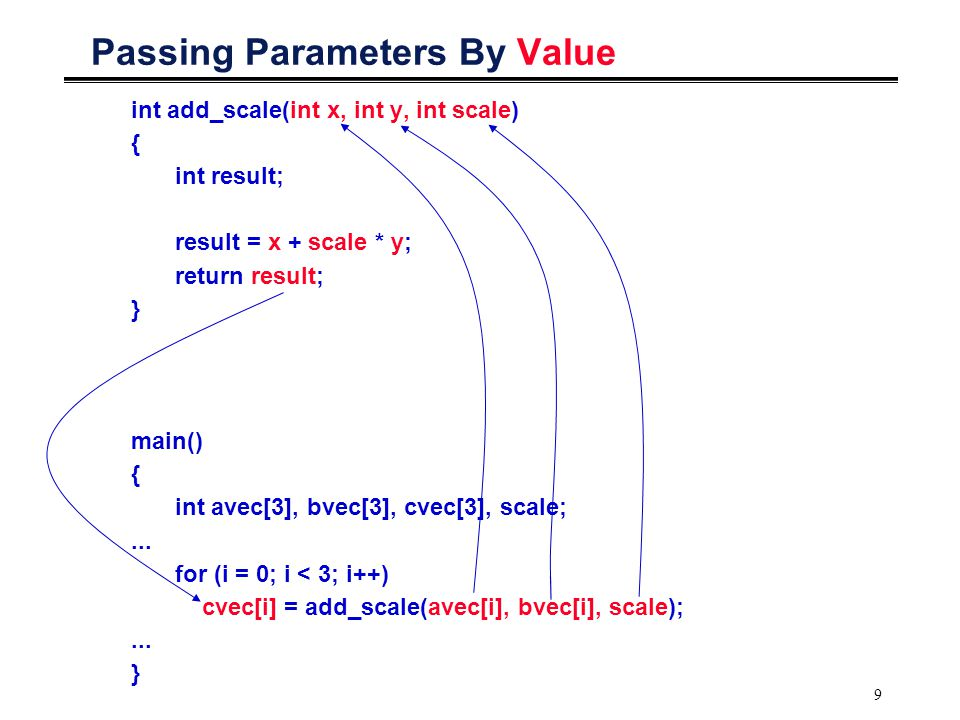 10 Passing Parameters By Reference void v_add_scale(int x[ ], int y[ ], int z[ ], int scale) { for (i = 0; i < 3; i++) z[i] = add_scale(x[i], y[i], scale); } main() { int avec[3], bvec[3], cvec[3], scale;...