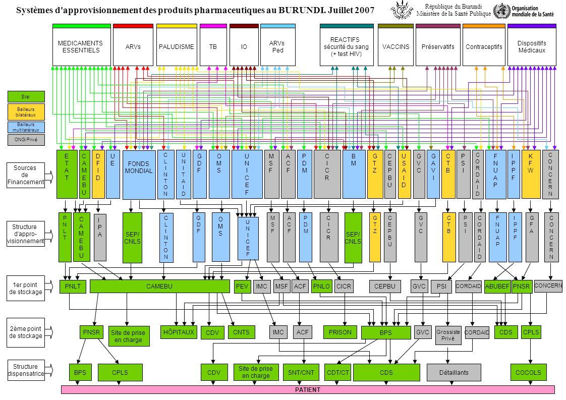 Sources de Financement Structure d'appro- visionnement 1er point de stockage 2ème point de stockage Structure dispensatrice ETATETAT BMBM FONDS MONDIA