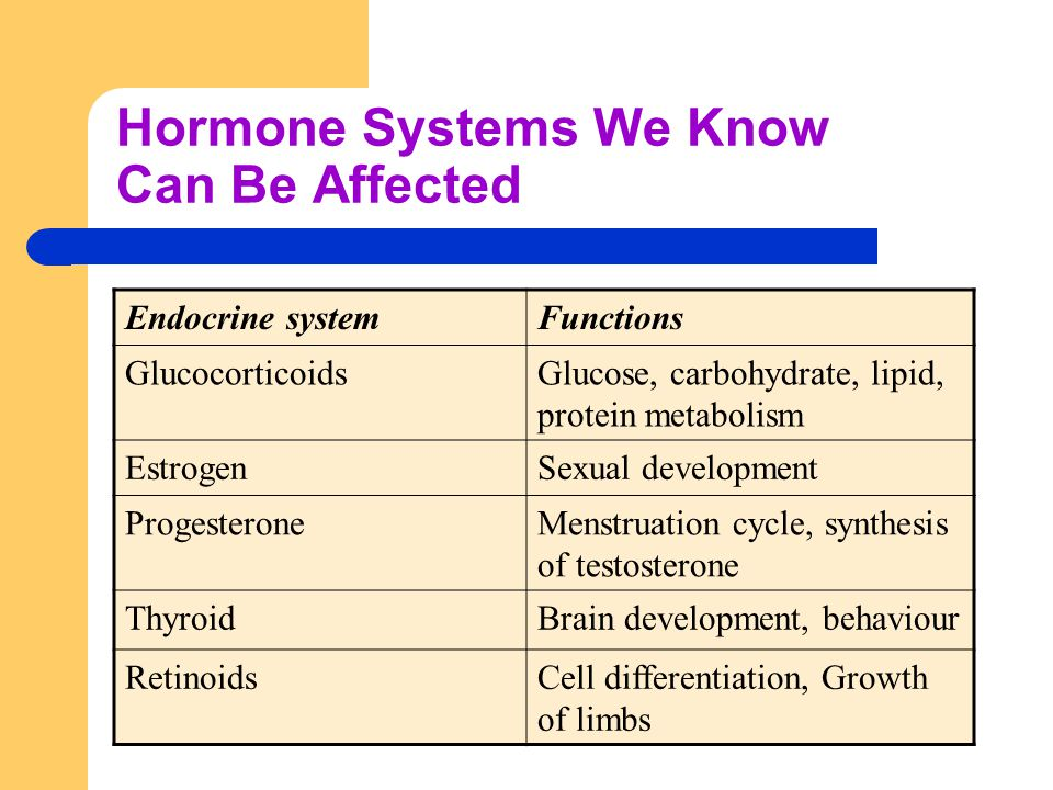 Hormone Systems We Know Can Be Affected Endocrine systemFunctions GlucocorticoidsGlucose, carbohydrate, lipid, protein metabolism EstrogenSexual development ProgesteroneMenstruation cycle, synthesis of testosterone ThyroidBrain development, behaviour RetinoidsCell differentiation, Growth of limbs