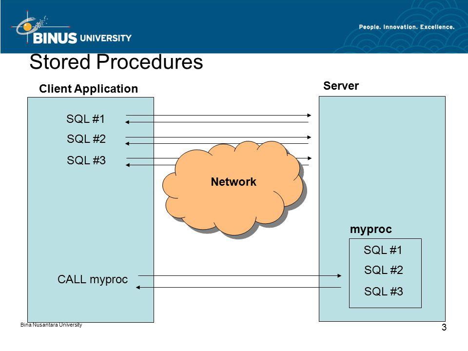 Bina Nusantara University 3 Stored Procedures Client Application Server SQL #1 SQL #2 SQL #3 Network SQL #1 SQL #2 SQL #3 myproc CALL myproc