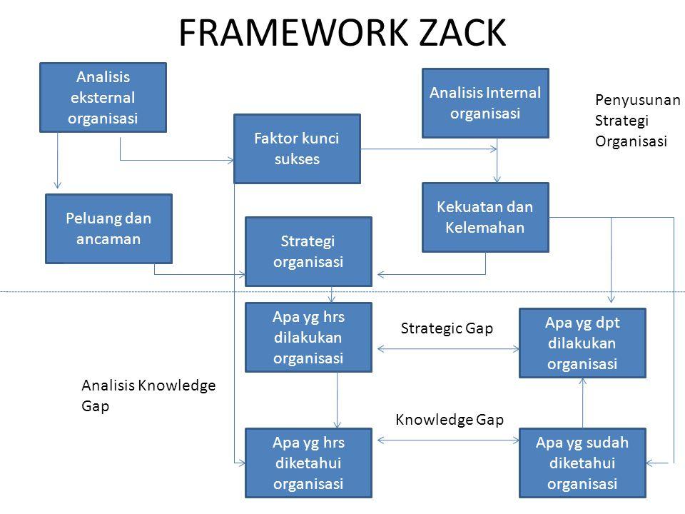 FRAMEWORK ZACK Analisis eksternal organisasi Faktor kunci sukses Strategi organisasi Kekuatan dan Kelemahan Peluang dan ancaman Analisis Internal orga
