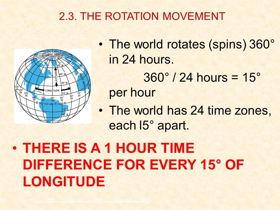 http://www.astro.ufl.edu/~oliver/ast3722/lectures/CoordsNtime/timezon2.gif THERE IS A 1 HOUR TIME DIFFERENCE FOR EVERY 15° OF LONGITUDE The world rotates (spins) 360° in 24 hours.