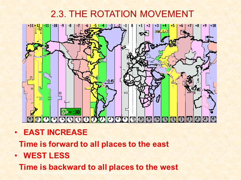 http://www.astro.ufl.edu/~oliver/ast3722/lectures/CoordsNtime/timezon2.gif EAST INCREASE Time is forward to all places to the east WEST LESS Time is backward to all places to the west 2.3.