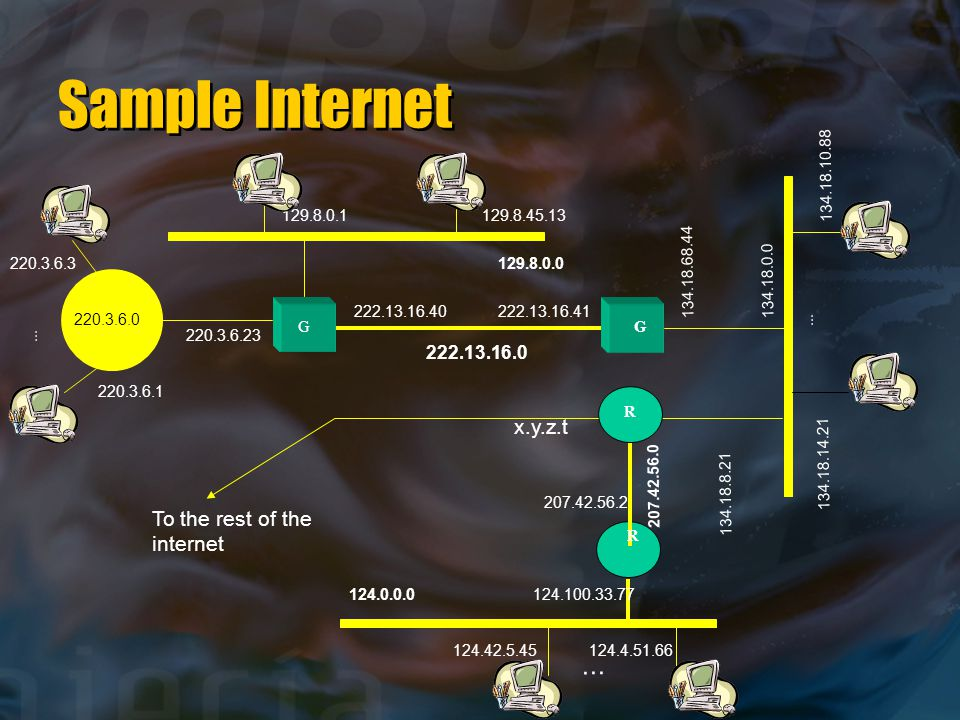 Sample Internet 129.8.45.13129.8.0.1 220.3.6.3 220.3.6.0 220.3.6.1 222.13.16.40 222.13.16.0 To the rest of the internet 207.42.56.2 124.100.33.77124.0.0.0 124.42.5.45124.4.51.66 222.13.16.41 129.8.0.0 134.18.68.44134.18.0.0...