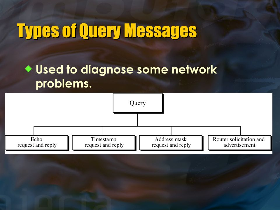 Types of Query Messages  Used to diagnose some network problems.