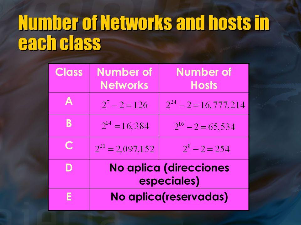 Number of Networks and hosts in each class ClassNumber of Networks Number of Hosts A B C DNo aplica (direcciones especiales) ENo aplica(reservadas)