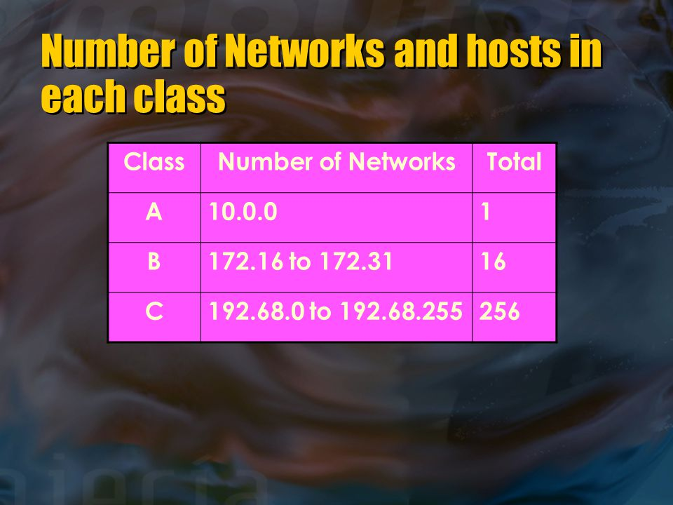 Number of Networks and hosts in each class ClassNumber of NetworksTotal A10.0.01 B172.16 to 172.3116 C192.68.0 to 192.68.255256