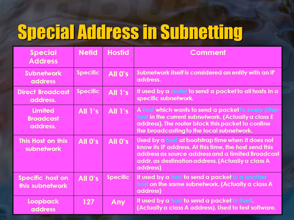 Special Address in Subnetting Special Address NetidHostidComment Subnetwork address Specific All 0's Subnetwork itself is considered an entity with an IP address.