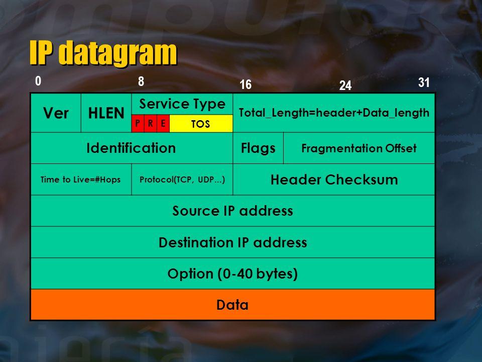 IP datagram VerHLEN Service Type Total_Length=header+Data_length PRE TOS IdentificationFlags Fragmentation Offset Time to Live=#HopsProtocol(TCP, UDP...) Header Checksum Source IP address Destination IP address Option (0-40 bytes) Data 0 24 16 8 31