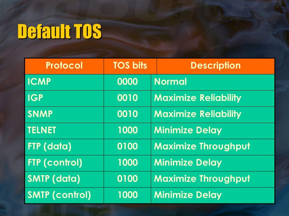 Default TOS ProtocolTOS bitsDescription ICMP0000Normal IGP0010Maximize Reliability SNMP0010Maximize Reliability TELNET1000Minimize Delay FTP (data)0100Maximize Throughput FTP (control)1000Minimize Delay SMTP (data)0100Maximize Throughput SMTP (control)1000Minimize Delay
