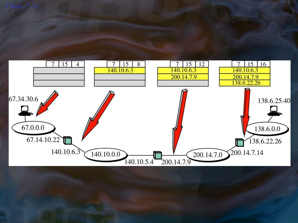 Figure 7-14