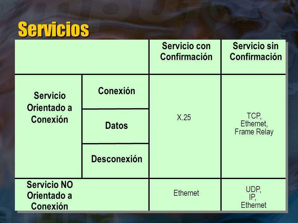 Servicios Servicio con Confirmación Servicio sin Confirmación Servicio Orientado a Conexión Conexión Datos Desconexión Servicio NO Orientado a Conexión TCP, Ethernet, Frame Relay Ethernet UDP, IP, Ethernet X.25