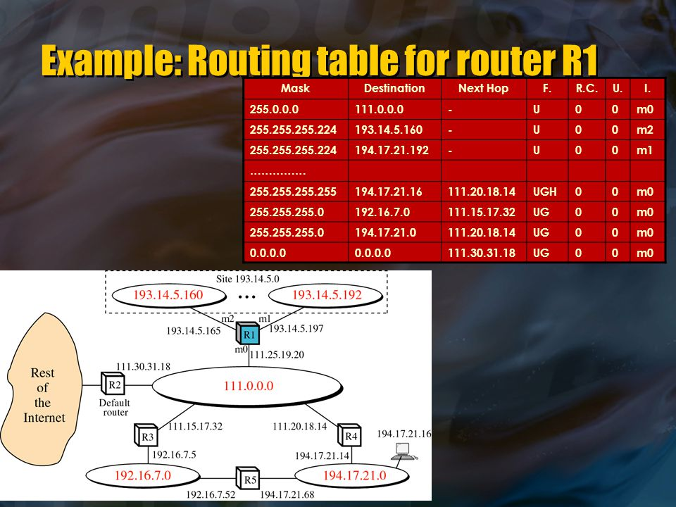 Example: Routing table for router R1 MaskDestinationNext HopF.R.C.U.I.