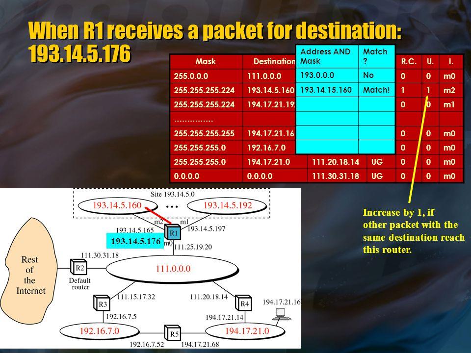 When R1 receives a packet for destination: 193.14.5.176 MaskDestinationNext HopF.R.C.U.I.