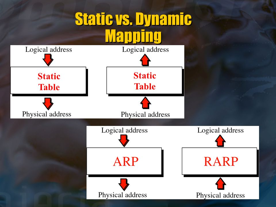 Static vs. Dynamic Mapping Static Table Static Table