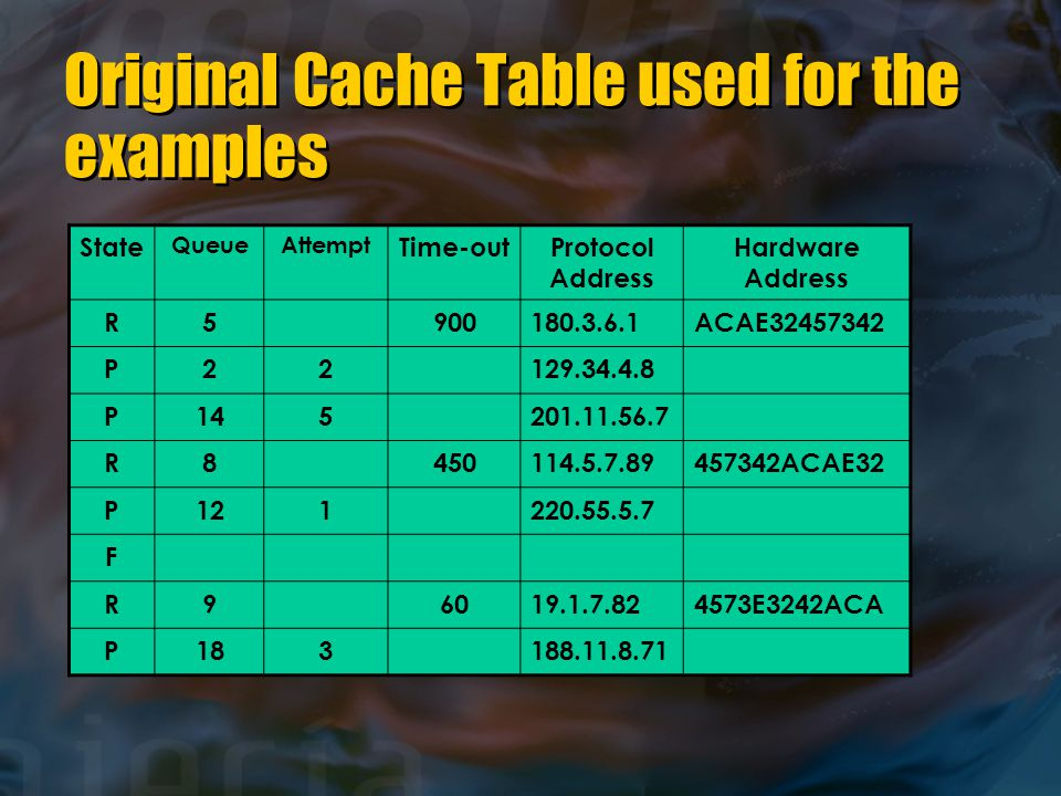 Original Cache Table used for the examples State QueueAttempt Time-outProtocol Address Hardware Address R5900180.3.6.1ACAE32457342 P22129.34.4.8 P145201.11.56.7 R8450114.5.7.89457342ACAE32 P121220.55.5.7 F R96019.1.7.824573E3242ACA P183188.11.8.71