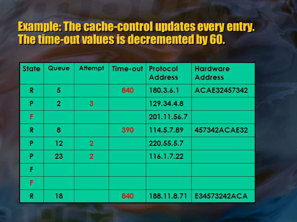Example: The cache-control updates every entry. The time-out values is decremented by 60.