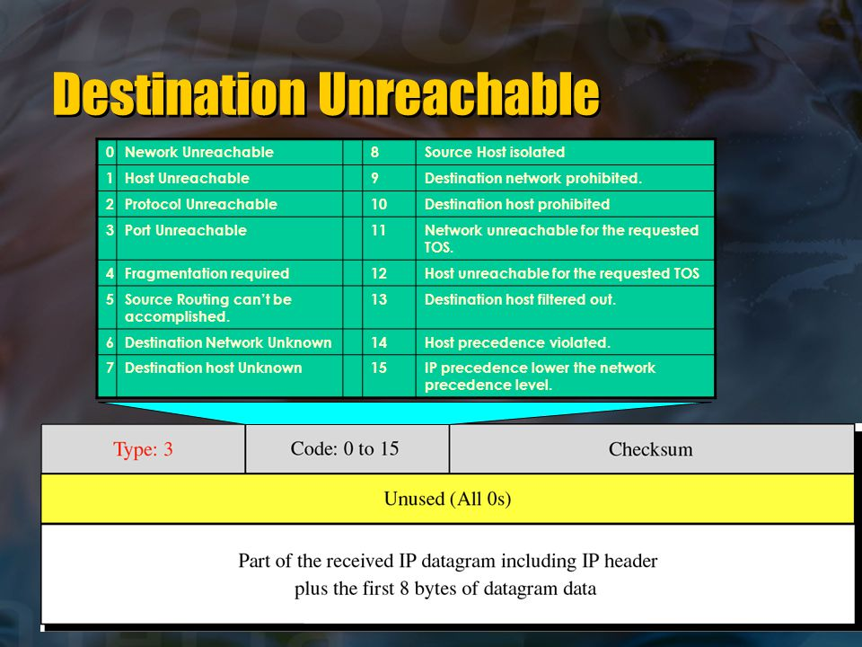 Destination Unreachable 0Nework Unreachable8Source Host isolated 1Host Unreachable9Destination network prohibited.