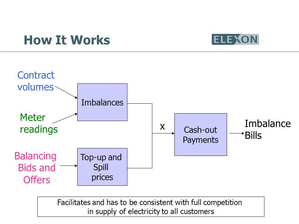 How It Works Imbalances Top-up and Spill prices Contract volumes Meter readings Balancing Bids and Offers x Cash-out Payments Imbalance Bills Facilitates and has to be consistent with full competition in supply of electricity to all customers