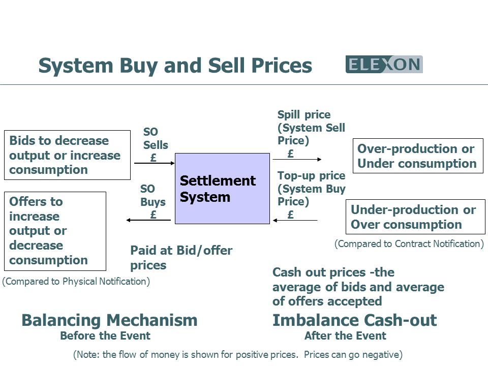 System Buy and Sell Prices Settlement System Bids to decrease output or increase consumption Offers to increase output or decrease consumption SO Sells £ SO Buys £ Paid at Bid/offer prices Over-production or Under consumption Spill price (System Sell Price) £ Top-up price (System Buy Price) £ Under-production or Over consumption Cash out prices -the average of bids and average of offers accepted Balancing MechanismImbalance Cash-out (Note: the flow of money is shown for positive prices.