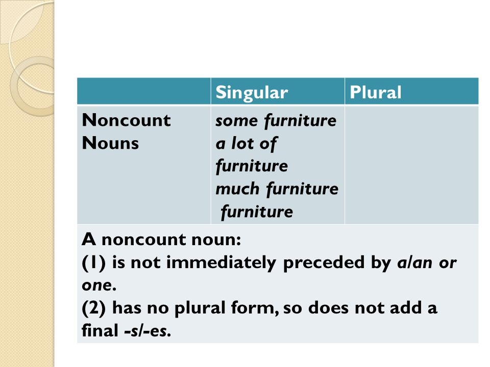 PluralSingular some furniture a lot of furniture much furniture furniture Noncount Nouns A noncount noun: (1) is not immediately preceded by a/an or one.