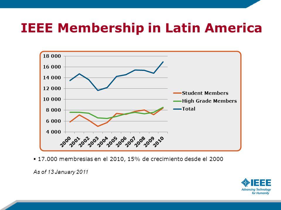 IEEE Membership in Latin America  17.000 membresias en el 2010, 15% de crecimiento desde el 2000 As of 13 January 2011