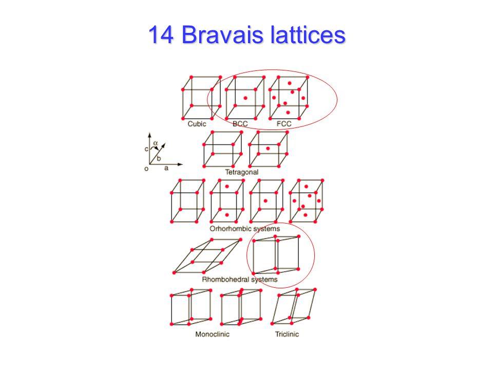 14 Bravais lattices