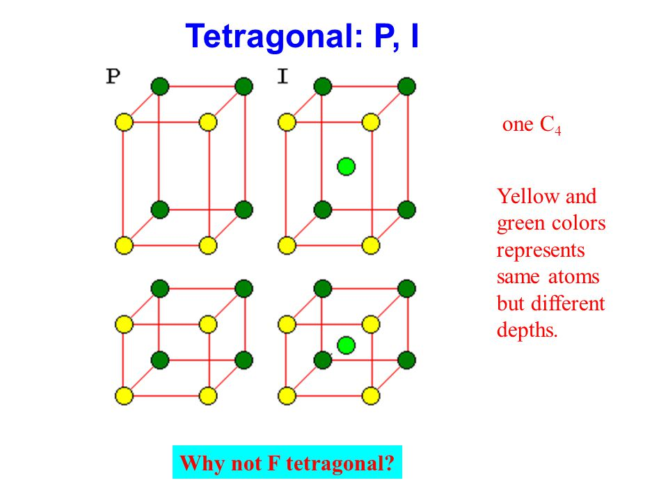 one C 4 Why not F tetragonal? Tetragonal: P, I Yellow and green colors represents same atoms but different depths.