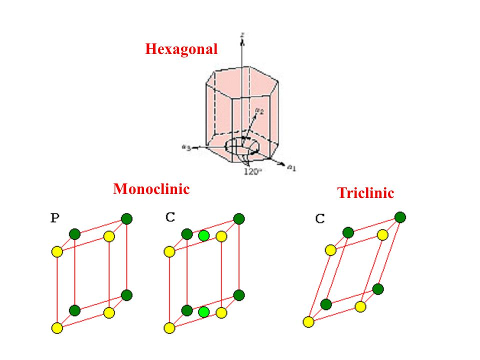 Hexagonal Monoclinic Triclinic