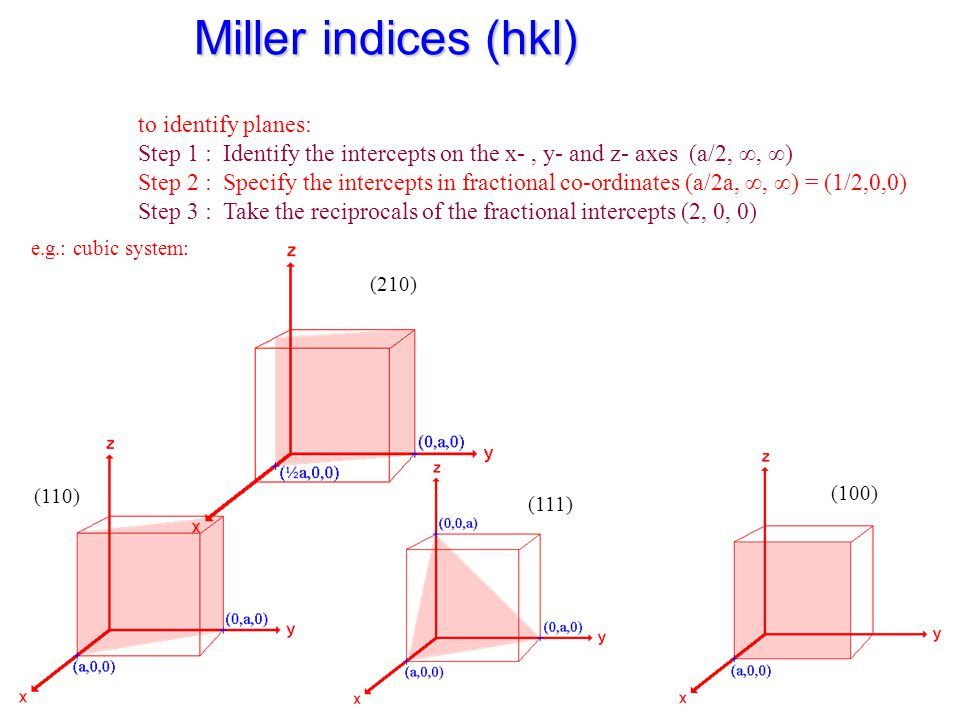 Miller indices (hkl) e.g.: cubic system: to identify planes: Step 1 : Identify the intercepts on the x-, y- and z- axes (a/2, ∞, ∞) Step 2 : Specify t