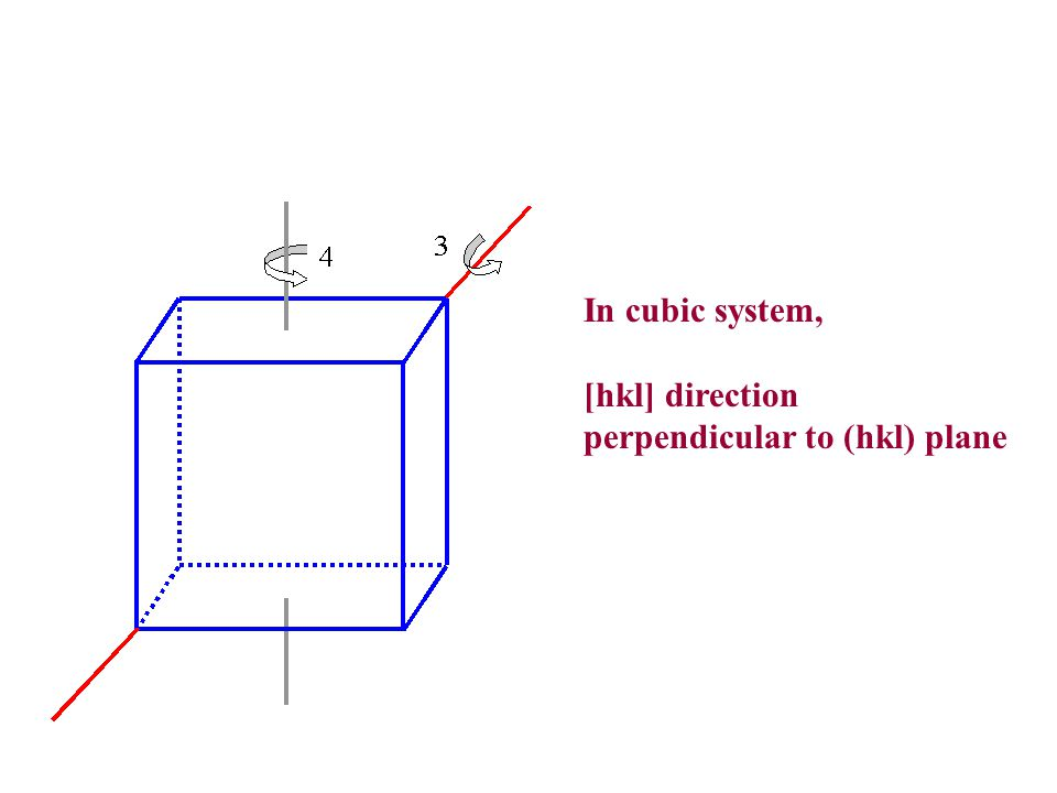 In cubic system, [hkl] direction perpendicular to (hkl) plane