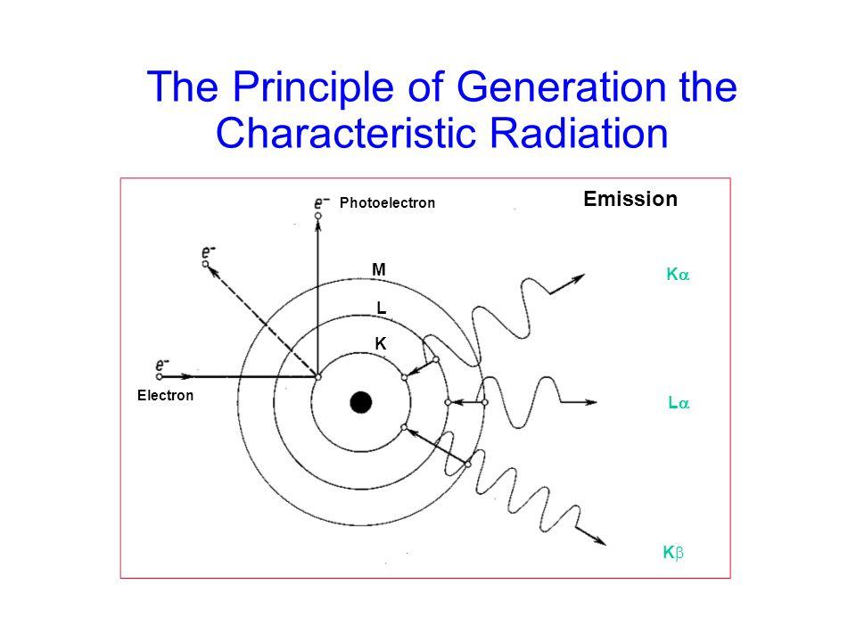 The Principle of Generation the Characteristic Radiation KK LL KK K L M Emission Photoelectron Electron